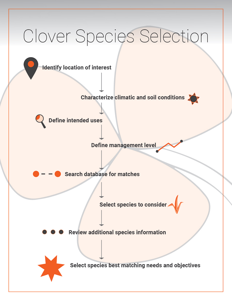 Clover Selection Tool - Schreiber