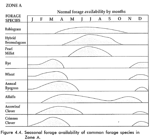 Zone A - Forage Availability